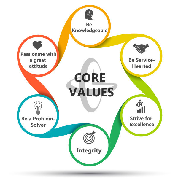 Gorrie-Regan-Core-Values